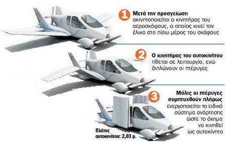 Αυτοκίνητο- Αεροπλάνο