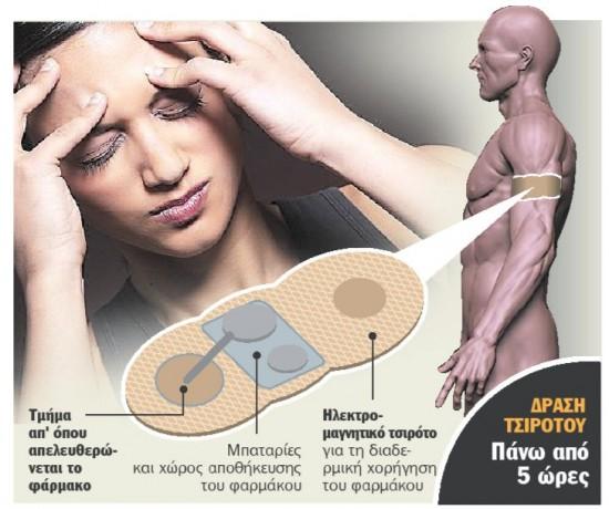 Τσιρότο εναντίον πονοκεφάλου