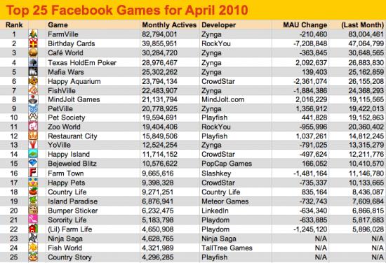 Top 25 Facebook Games (Απρίλιος 2010)