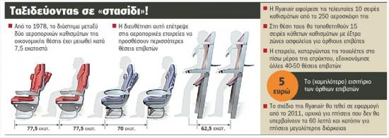 Αεροπορικά ταξίδια με 5 ευρώ για όρθιους