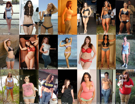 Σωματότυποι γυναικών