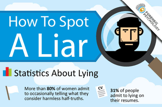 Πως να εντοπίσετε έναν ψεύτη