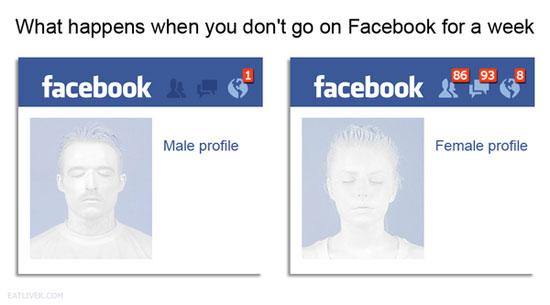 Τι συμβαίνει αν δεν μπείτε στο Facebook για μια εβδομάδα