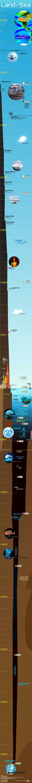 Ο πλανήτης Γη από τα ύψη μέχρι τα βάθη (Infographic)