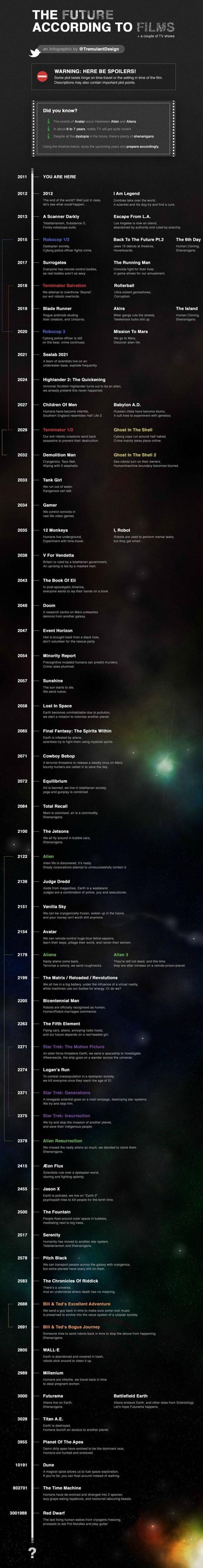 Το μέλλον σύμφωνα με όσα βλέπουμε στις ταινίες (Infographic)