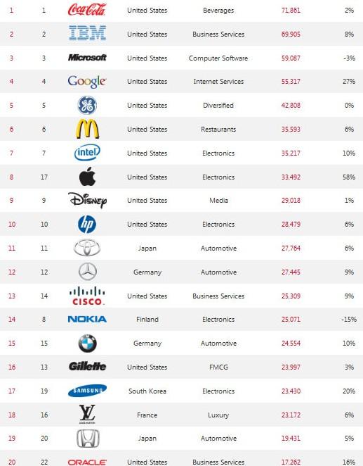 Οι 20 κορυφαίες μάρκες (brands) του κόσμου για το 2011 (2)