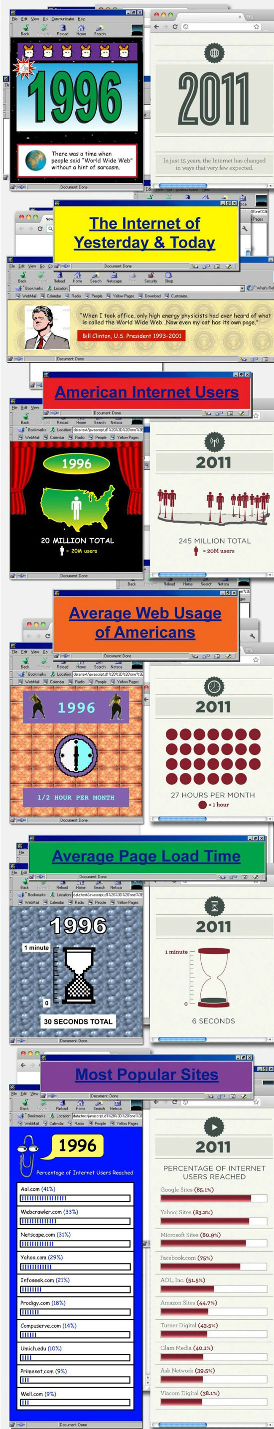 Internet: 1996 vs 2011 (Infographic) (2)