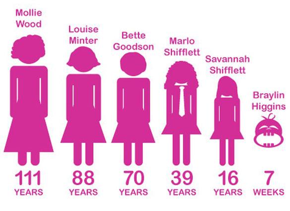 Έξι γενιές από κόρες στην ίδια φωτογραφια (4)