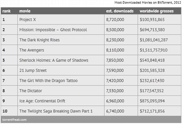 Οι 10 πιο «downloaded» ταινίες του 2012