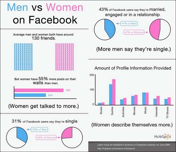Άνδρες vs Γυναίκες (2)