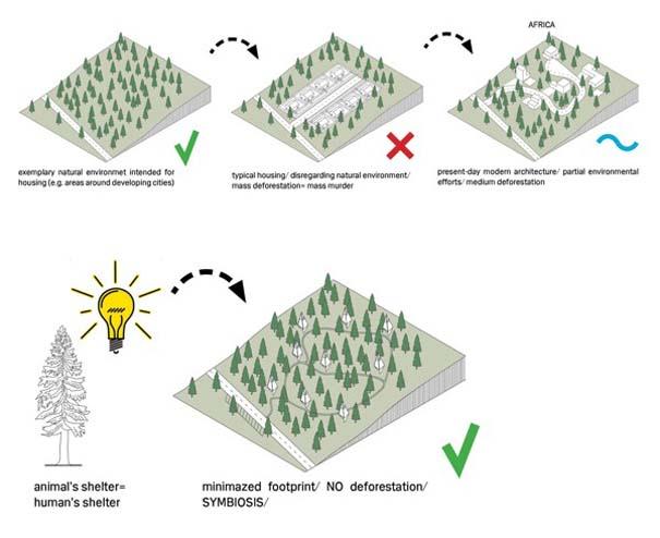 Μοντέρνα οικολογικά σπίτια στην καρδιά του δάσους (8)