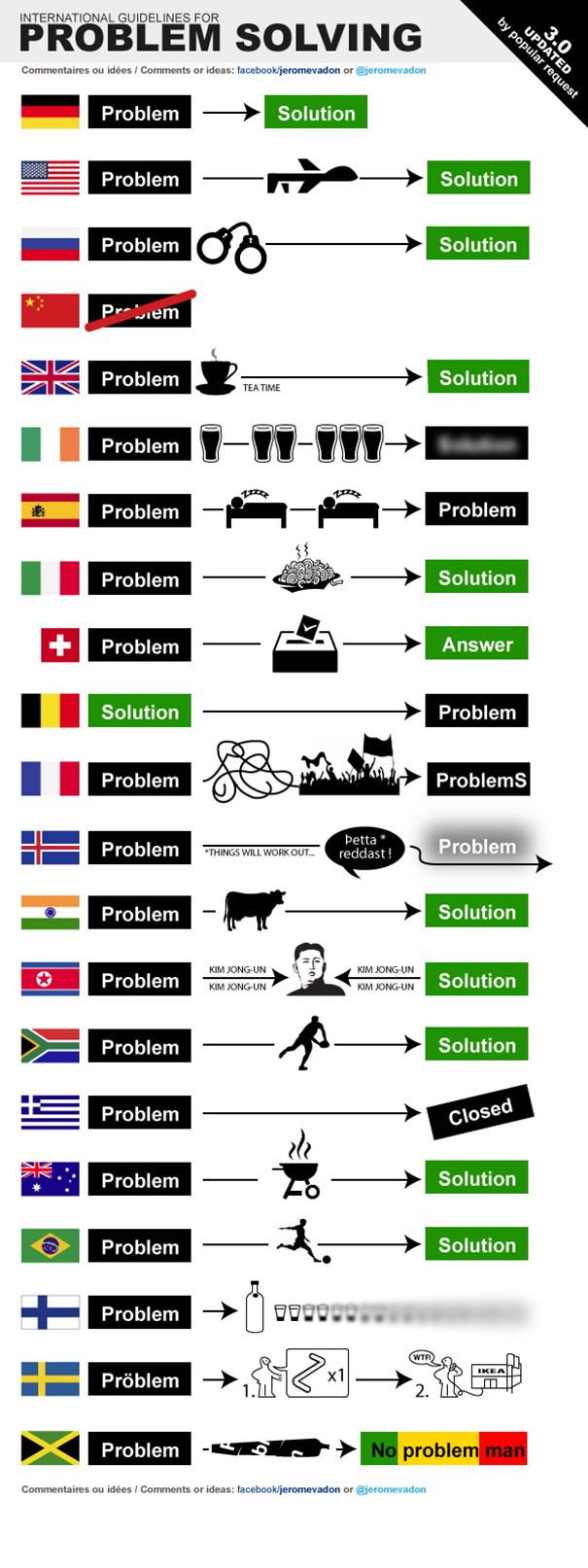 Πως λύνει τα προβλήματα της κάθε χώρα