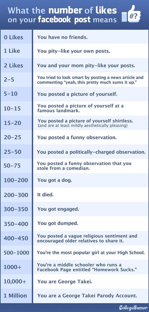 Τι σημαίνει ο αριθμός των likes που παίρνετε στο Facebook (2)