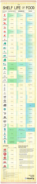 Tips που θα κάνουν τα τρόφιμα σας να κρατήσουν περισσότερο (14)