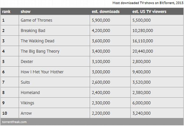 Οι 10 πιο «downloaded» ταινίες και σειρές του 2013