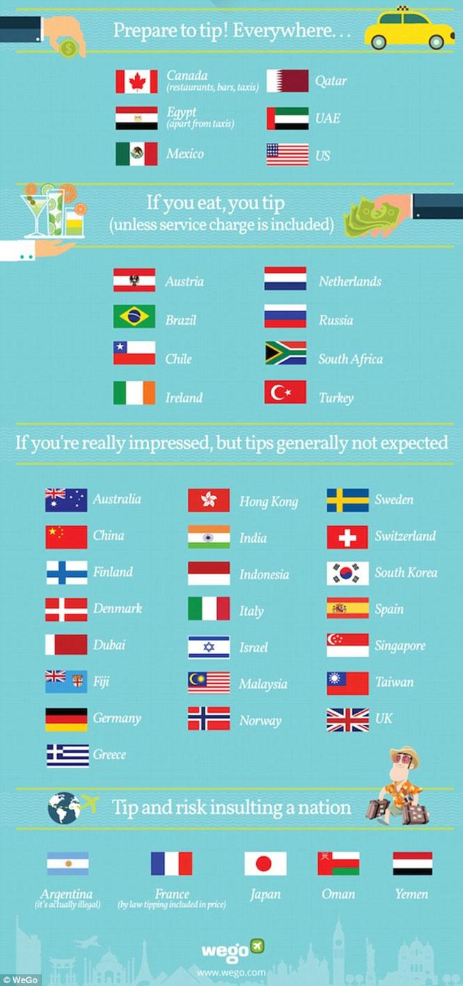 Τι ισχύει για το φιλοδώρημα σε διάφορες χώρες του κόσμου (2)