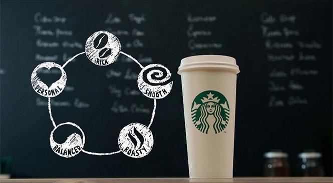 Πως φτιάχνεται ο καφές των Starbucks