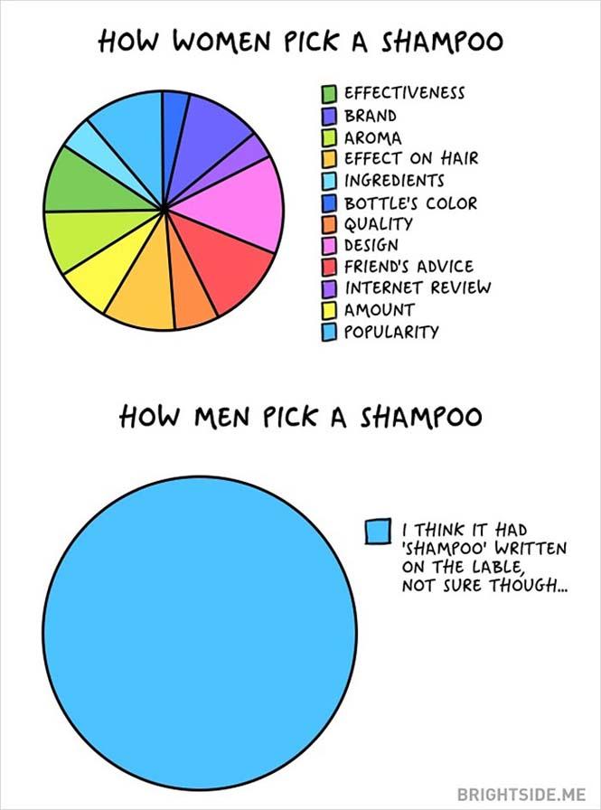 Άνδρες vs Γυναίκες: Οι διαφορές των δύο φύλων σε 14 χιουμοριστικά σκίτσα (3)