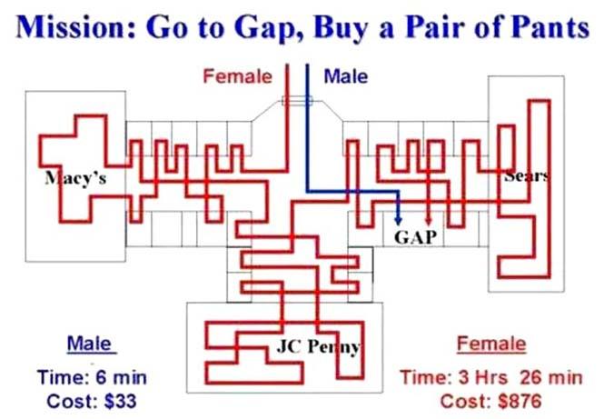 Άνδρες vs γυναίκες: Δύο διαφορετικοί κόσμοι (11)