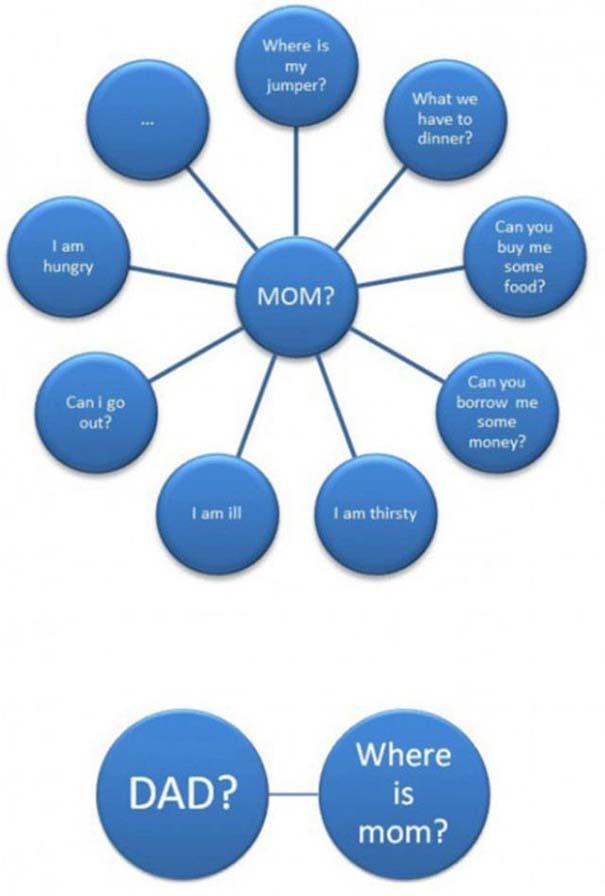 Μαμάδες vs Μπαμπάδες μέσα από 17 χιουμοριστικές φωτογραφίες (2)