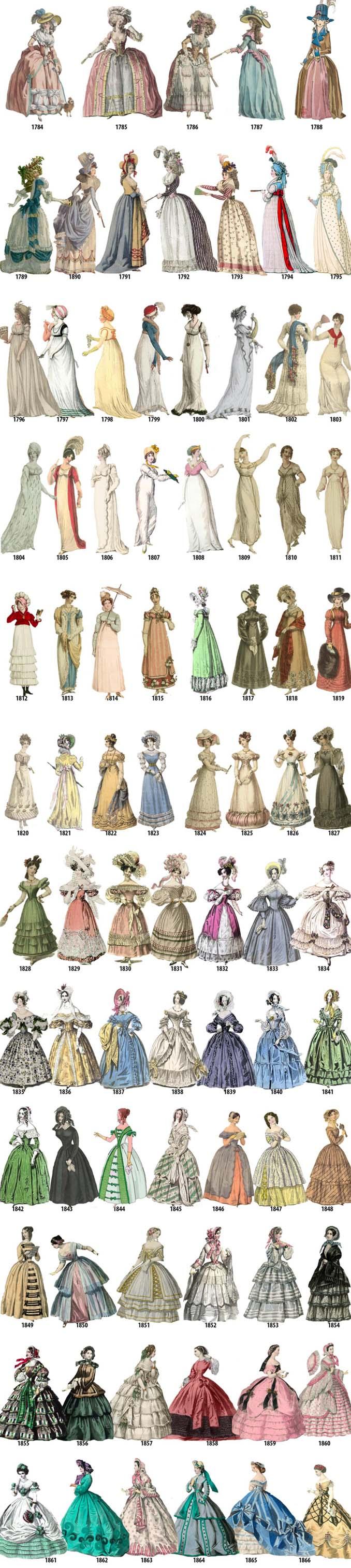 Η εξέλιξη της γυναικείας μόδας από το 1784 μέχρι το 1970 μέσα από μια σειρά σκίτσων (1)