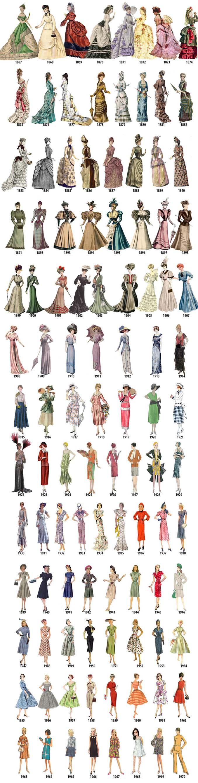 Η εξέλιξη της γυναικείας μόδας από το 1784 μέχρι το 1970 μέσα από μια σειρά σκίτσων (2)