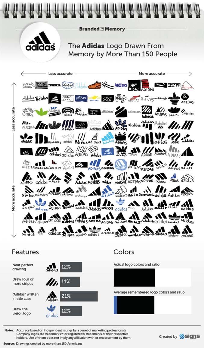 Ζητήθηκε από 100 ανθρώπους να σχεδιάσουν 10 διάσημα λογότυπα (2)