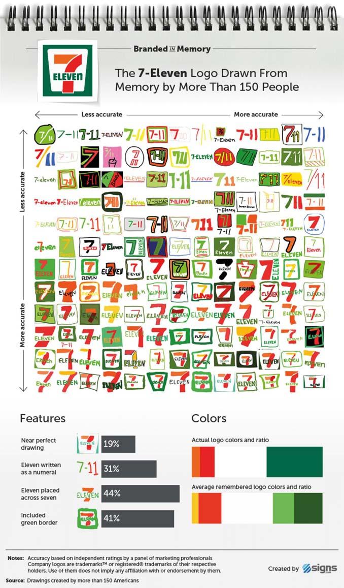 Ζητήθηκε από 100 ανθρώπους να σχεδιάσουν 10 διάσημα λογότυπα (5)