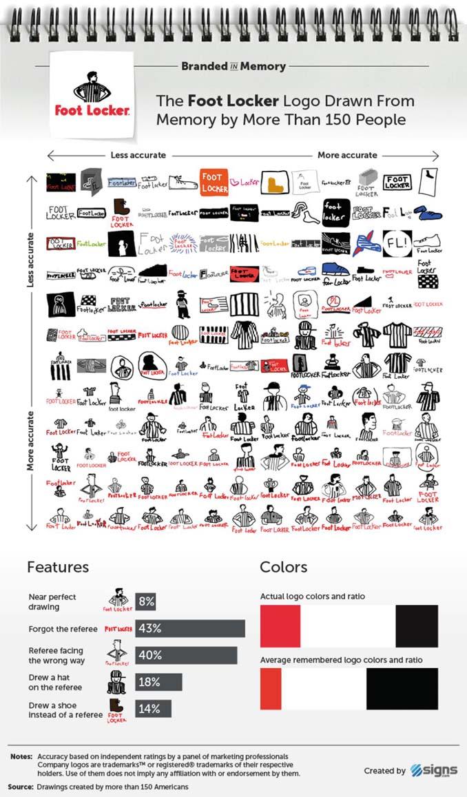 Ζητήθηκε από 100 ανθρώπους να σχεδιάσουν 10 διάσημα λογότυπα (6)