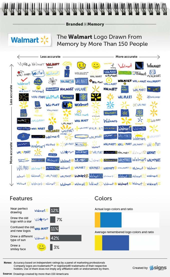 Ζητήθηκε από 100 ανθρώπους να σχεδιάσουν 10 διάσημα λογότυπα (8)