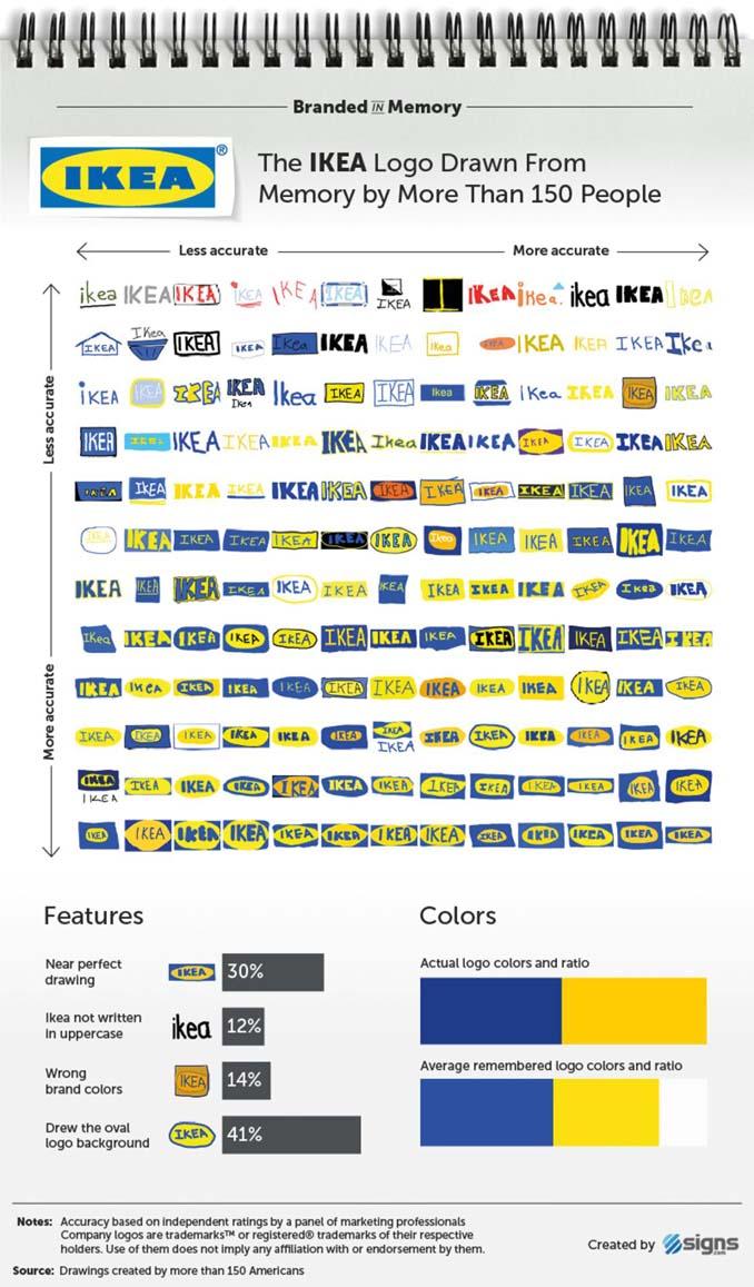 Ζητήθηκε από 100 ανθρώπους να σχεδιάσουν 10 διάσημα λογότυπα (10)
